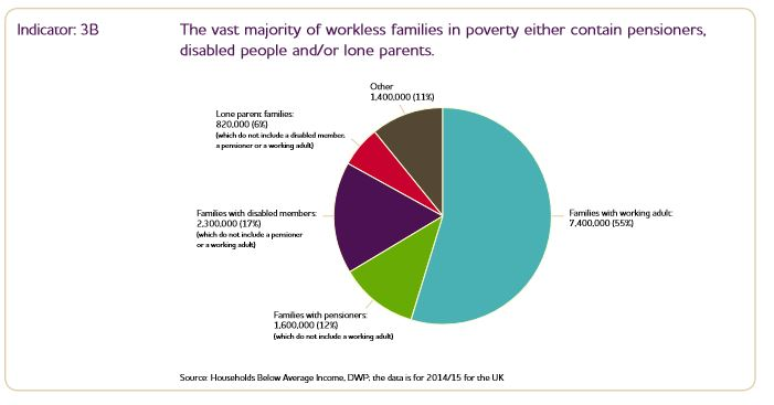 MPSE 2016 3B workless families.JPG