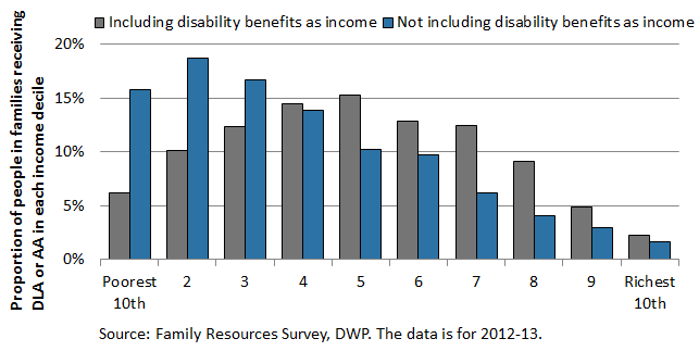 Taxing disability benefits is plain wrong :: New Policy Institute